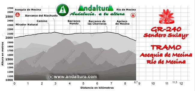 Perfil del recorrido del tramo 15 desde la Acequia de Mecina al Río de Mecina