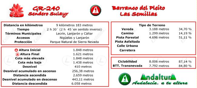 Datos técnicos del recorrido del tramo 6 del GR-240, Sendero Sulayr
