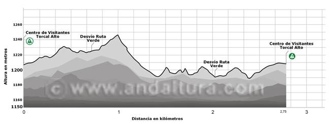 Perfil de la ruta amarilla por el Torcal Alto