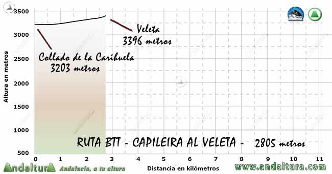 Perfil del Collado de la Carihuela al Veleta