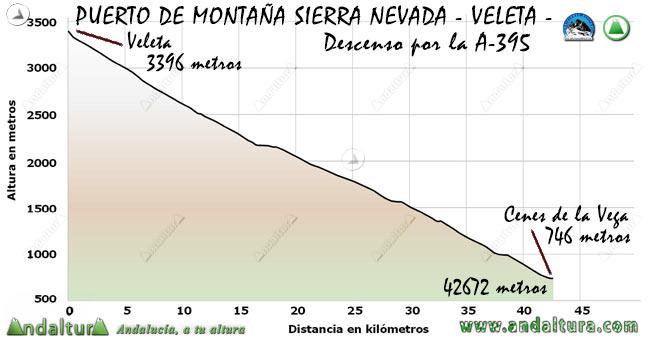 Perfil del descenso del Puerto de Montaña al Veleta, desde el Veleta a Cenes de la Vega por la A-395
