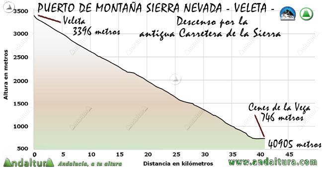 Perfil del descenso del Puerto de Montaña al Veleta, desde el Veleta a Cenes de la Vega por la antigua Carretera de la Sierra