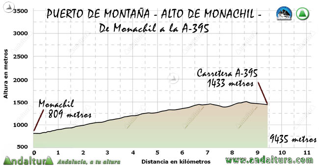 Perfil del Puerto de Montaña Alto de Monachil, desde la citada localidad a la A-395