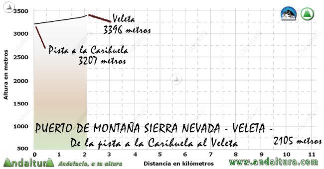 Perfil del Puerto de Montaña al Veleta, desde la pista del Collado de la Carihuela al Veleta