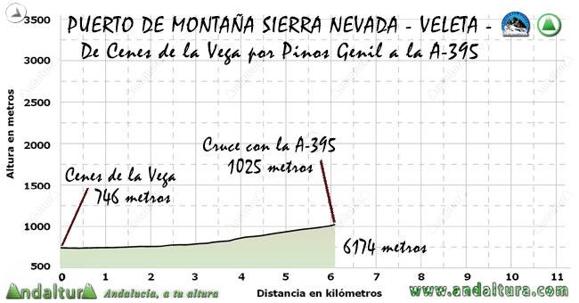 Perfil del Puerto de Montaña al Veleta, desde Cenes de la Vega por Pinos Genil al cruce con la A-395