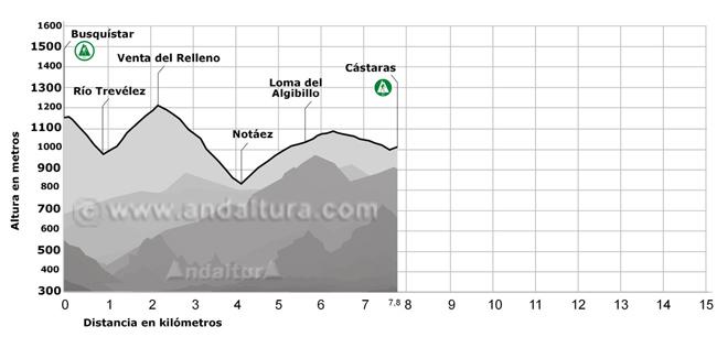 Perfil del tramo del GR-142 que pasa por Busquístar, Río Trevélez, Venta del Relleno, Notáez, Loma del Algibillo y Cástaras