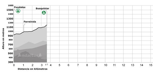 Perfil del tramo del GR-142 que pasa por Fondales, Ferreirola y Busquístar