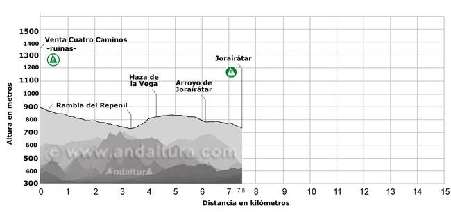 Perfil de la ruta gr-142 que pasa por la Venta de Cuatro Caminos, Rambla del Repenil, Haza de la Vega, Arroyo de Jorairátar y Jorairátar