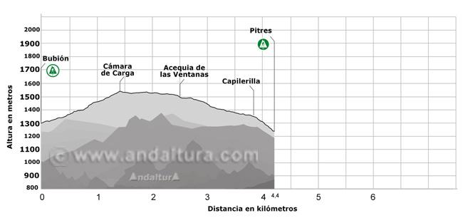 Perfil del Sendero de Gran Recorrido E-4 / GR-7 desde el municipio de Bubión hasta el de Pitres