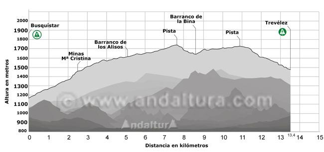 Perfil del Sendero de Gran Recorrido E-4 / GR-7 que une los municipios de Busquístar y Trevélez