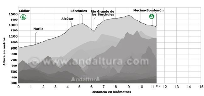 Perfil del Sendero GR-7 desde Cádiar hasta Mecina-Bombarón pasando por Narila, Alcútar y Bérchules