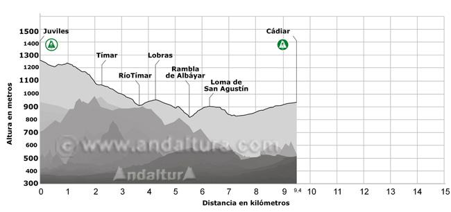 Perfil del Sendero GR-7 desde Juviles a Cádiar, pasando por Tímar y Lobras
