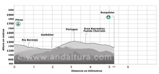 Perfil de la ruta de senderismo por Granada y la Alpujarra por el GR7 entre Pitres y Busquístar