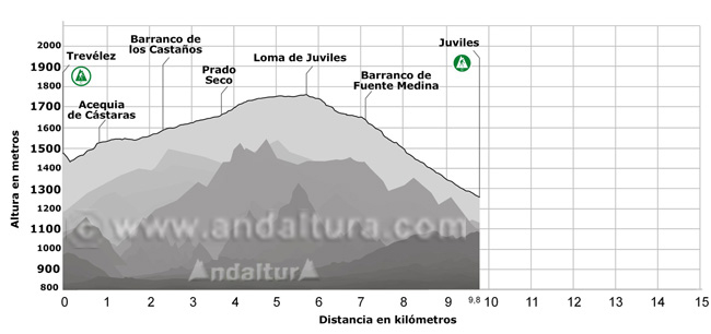Perfil del tramo del GR-7 entre Trevélez y Juviles
