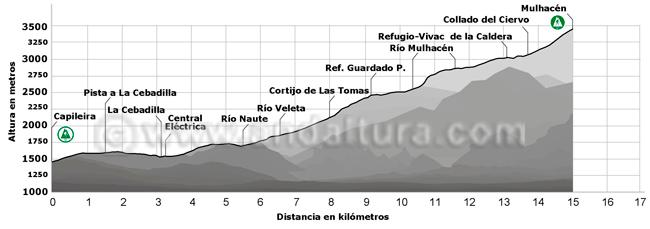 Perfil de la ruta de Senderismo desde Capileira al Mulhacén por La Cebadilla