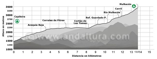 Perfil de la ruta de senderismo por la Alta Montaña desde Capileira hasta el Mulhacén
