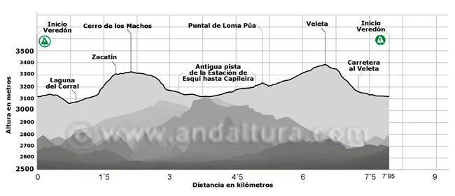 Perfil de la ruta de Senderismo Circular del Veleta