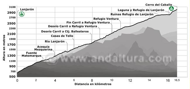 Perfil de la ruta de senderismo desde Lanjarón al Cerro del Caballo, por el Hoyo del Zorro