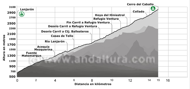 Perfil de la ruta de Alta Montaña desde Lanjarón al Cerro del Caballo por la Loma del Caballo