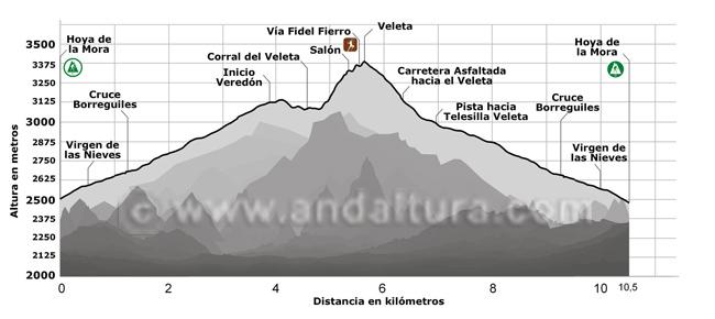 Perfil de la ruta de alta montaña y escalada desde la Hoya de la Mora al Veleta, por la Vía Fidel Fierro