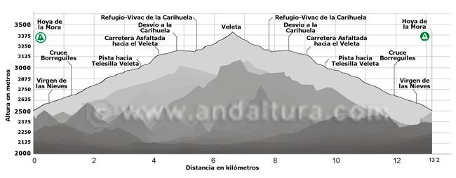 Perfil de la ruta de Senderismo desde la Hoya de la Mora hasta La Carihuela y el Veleta