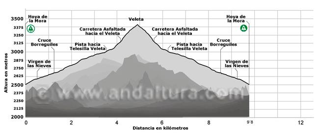 Perfil de la ruta de Alta Montaña desde la Hoya de la Mora al Veleta