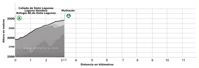 Perfil de la ruta de Senderismo desde la Cañada de Siete Lagunas al Mulhacén