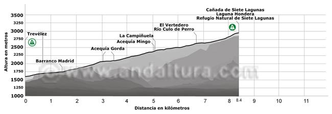 Perfil de la Ruta de Alta Montaña desde Trevélez a la Cañada de Siete Lagunas