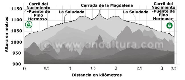 Perfil de la ruta de senderismo a la Cerrada de la Magdalena