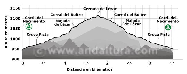 Perfil de la ruta de senderismo a la Cerrada de Lezar, Parque Natural Sierra de Castril