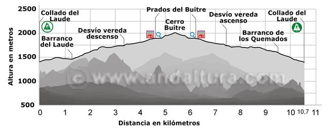 Perfil de la ruta desde el Collado del Laude al Cerro del Buitre