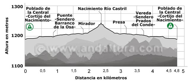 Perfil de la ruta de senderismo hasta el Nacimiento del río Castril