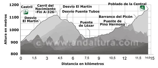 Perfil ruta BTT desde Castrll hasta el Poblado de la Central