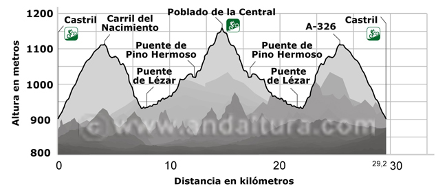 Perfil completo de la Ruta de BTT desde Castril por el Camino del Nacimiento y regreso a Castril