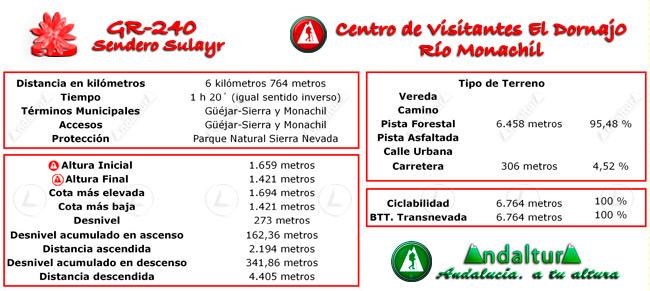 Datos técnicos del recorrido del tramo 1 del GR-240, Sendero Sulayr