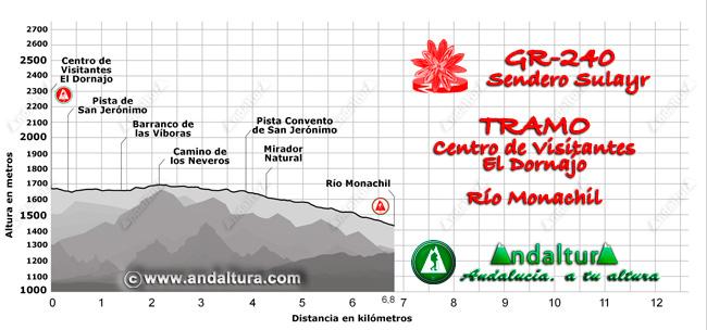 Perfil del recorrido del tramo 1 desde el Centro de Visitantes El Dornajo al río Monachil