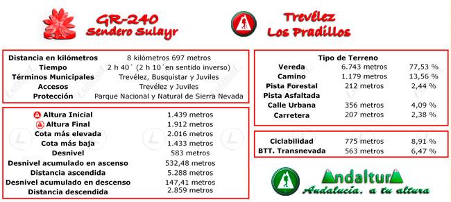 Datos técnicos del recorrido del tramo 12 del GR-240, Sendero Sulayr