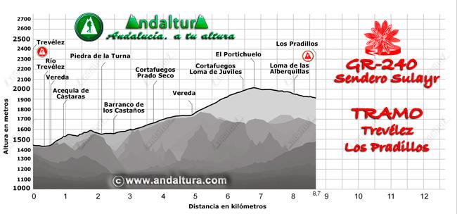Perfil del recorrido del tramo 12 desde Trevélez a Los Pradillos