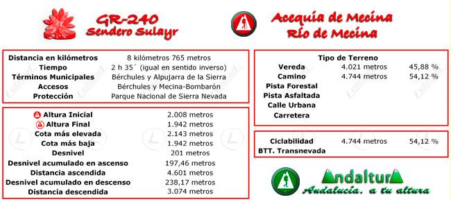 Datos técnicos del recorrido del tramo 15 del GR-240, Sendero Sulayr