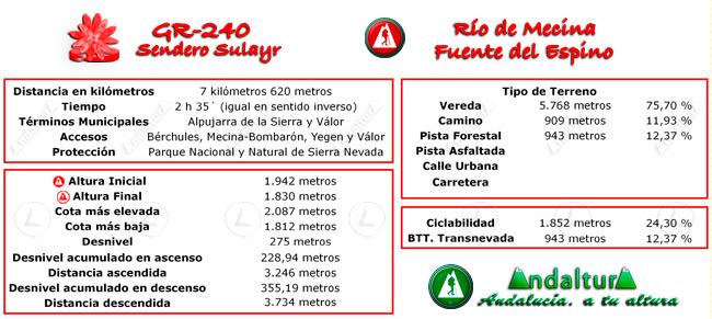 Datos técnicos del recorrido del tramo 16 del GR-240, Sendero Sulayr