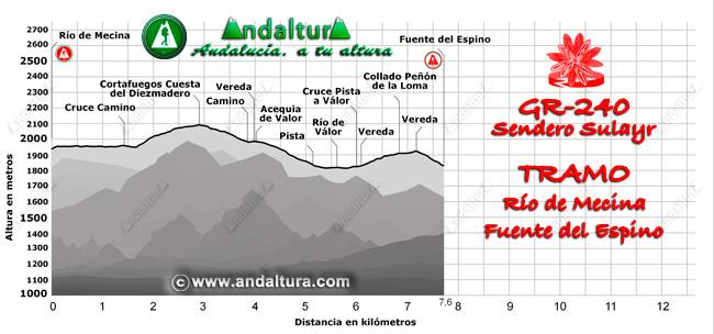 Perfil del recorrido del tramo 16 desde el Río de Mecina a la Fuente del Espino
