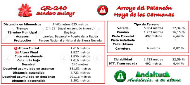 Datos técnicos del recorrido del tramo 19 del GR-240, Sendero Sulayr