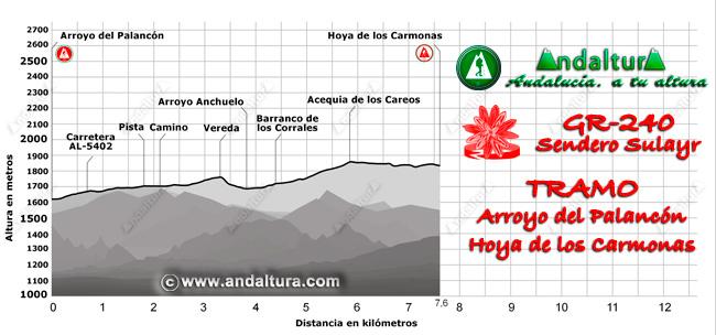 Perfil del recorrido del tramo 19 desde el Arroyo del Palancón a la Hoya de los Carmonas