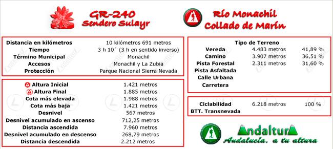 Datos técnicos del recorrido del tramo 2 del GR-240, Sendero Sulayr