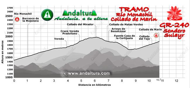 Perfil del recorrido del tramo 2 desde el río Monachil al Collado de Marín