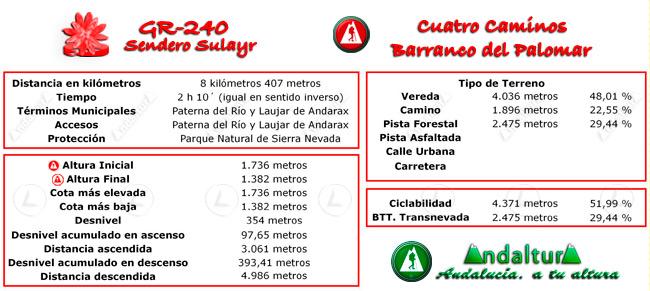 Datos técnicos del recorrido del tramo 21 del GR-240, Sendero Sulayr