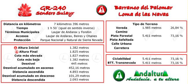 Datos técnicos del recorrido del tramo 22 del GR-240, Sendero Sulayr
