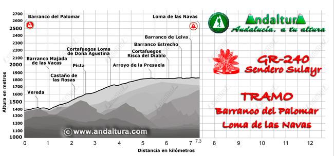 Perfil del recorrido del tramo 22 desde el Barranco del Palomar a la Loma de las Navas