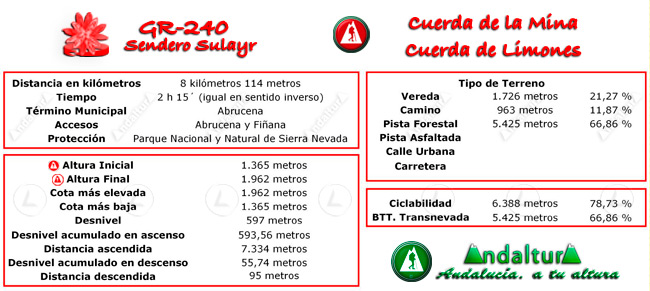 Datos técnicos del recorrido del tramo 26 del GR-240, Sendero Sulayr