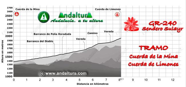 Perfil del recorrido del tramo 26 desde la Cuerda de la Mina a la Cuerda de Limones